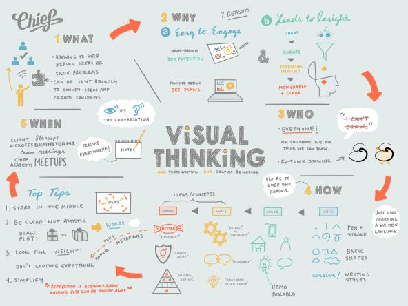Visual Thinking Sketchnote.png
