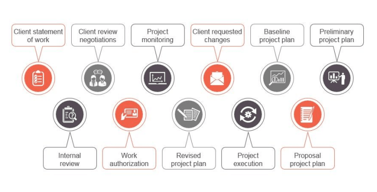 Project manager responsibilities - by Thakur Ganeshsingh