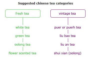 categorii de ceai chinezesc proaspat si vintage