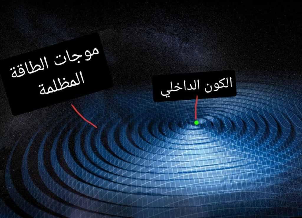 نظرية الكون الداخلي لتفسير الطاقة المظلمة