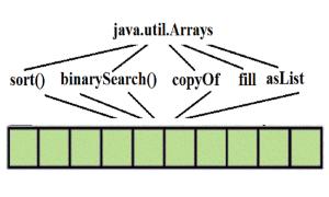 Mảng và lớp công cụ java.util.Arrays - Phần 2