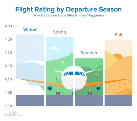 A flying tips chart showing the happiness of travelers in each season