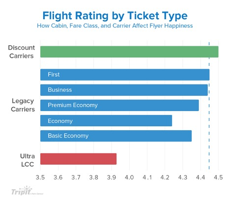 A flying tips chart showing flyer happiness for expensive and cheap plane tickets.