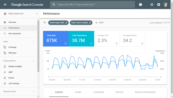 Performance overview in Google Search Console