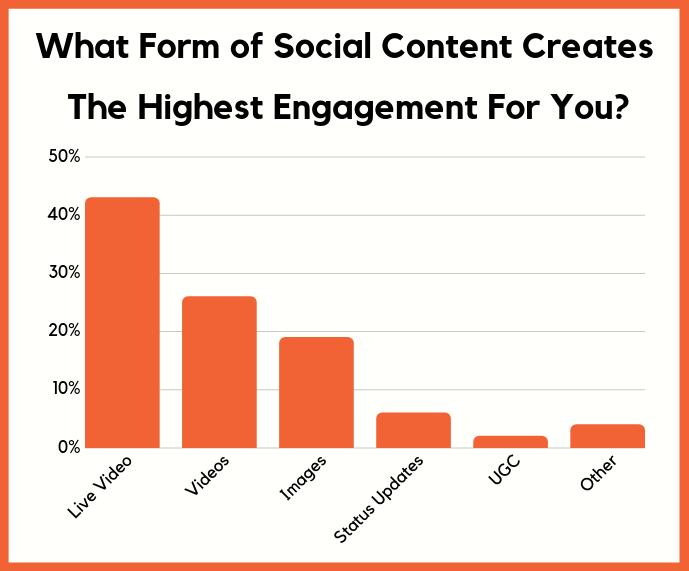 socialcontent