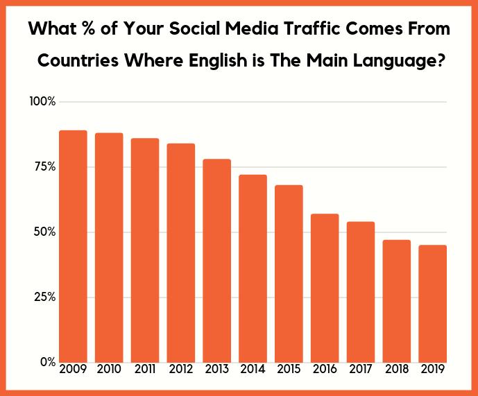 social traffic english