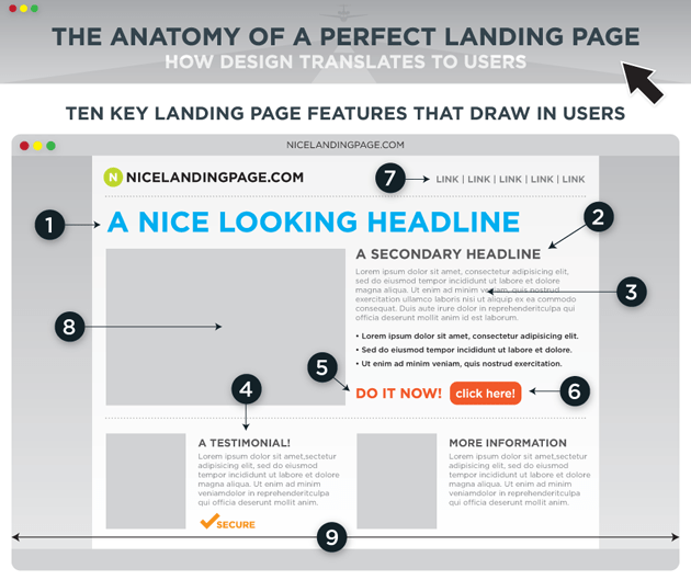 advanced SEO techniques anatomy of a perfect landing page