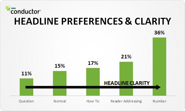 Advanced SEO techniques headline preferences