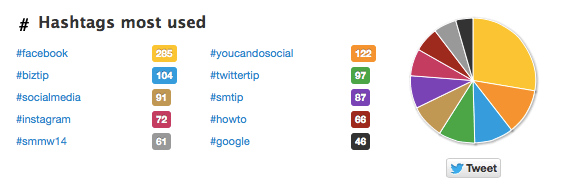 twitter for SEO how to find top hashtags