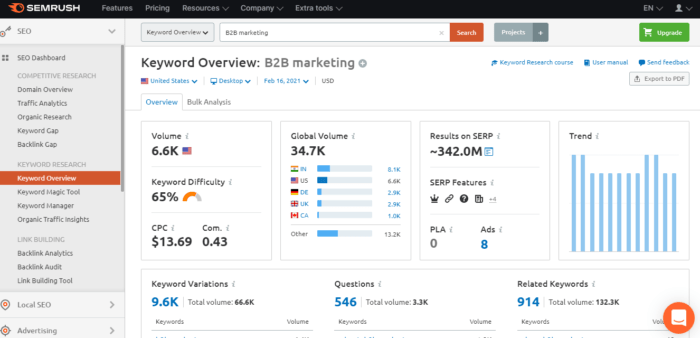 SEMrush marketing tool for keywords