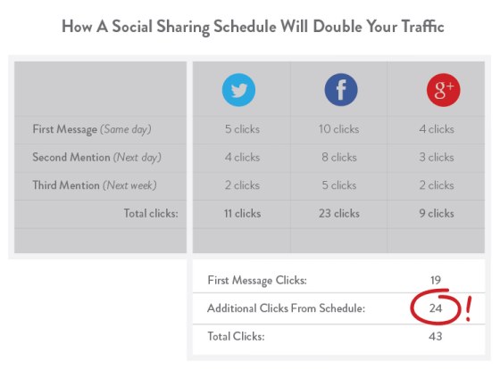how to use twitter to grow your business double your traffic on twitter chart
