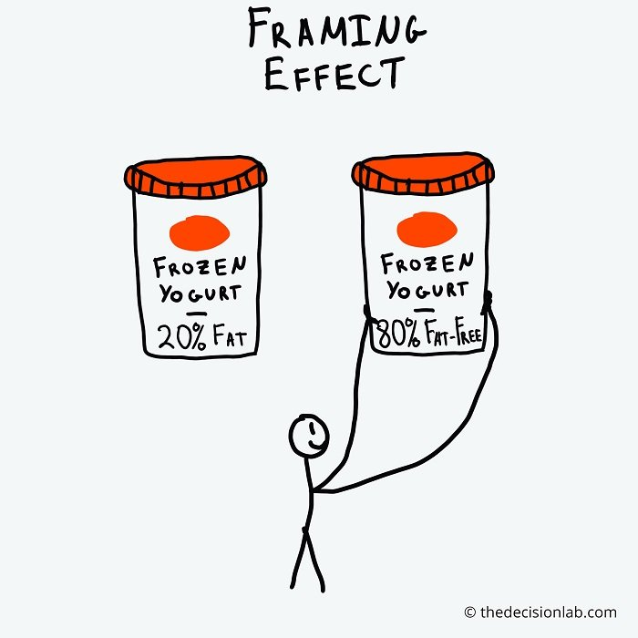 Framing effect can help you re-frame your negotiation tactics for effective presentation.