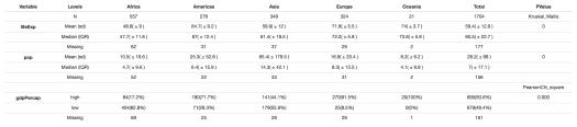 sumary statistics table