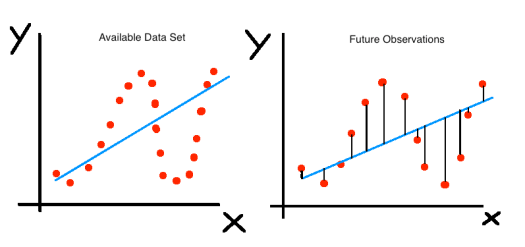 explaining the bias-variance trade-off in machine learning