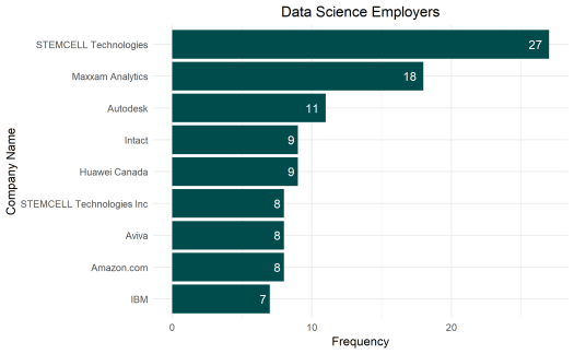 What companies are hiring data scientists