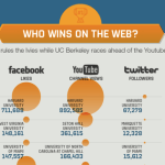 Which Colleges Have the Most Facebook Followers? (infographic)