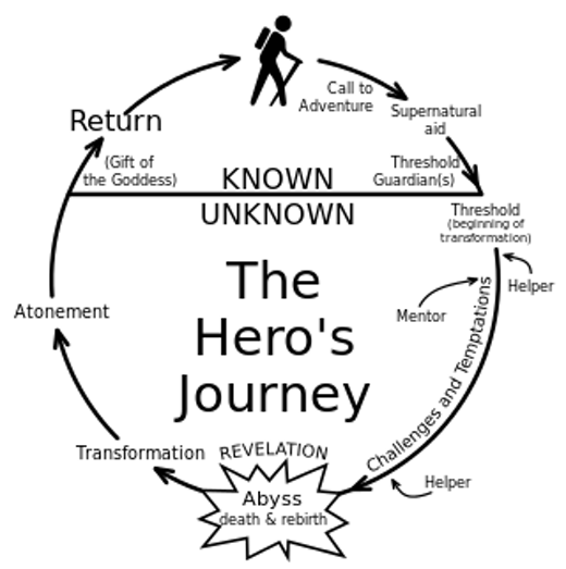 wikipedia 320px-Heroesjourney