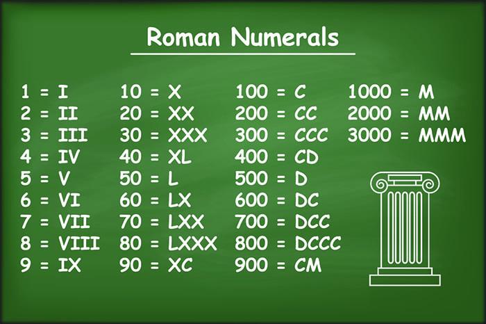How Roman Numerals Work