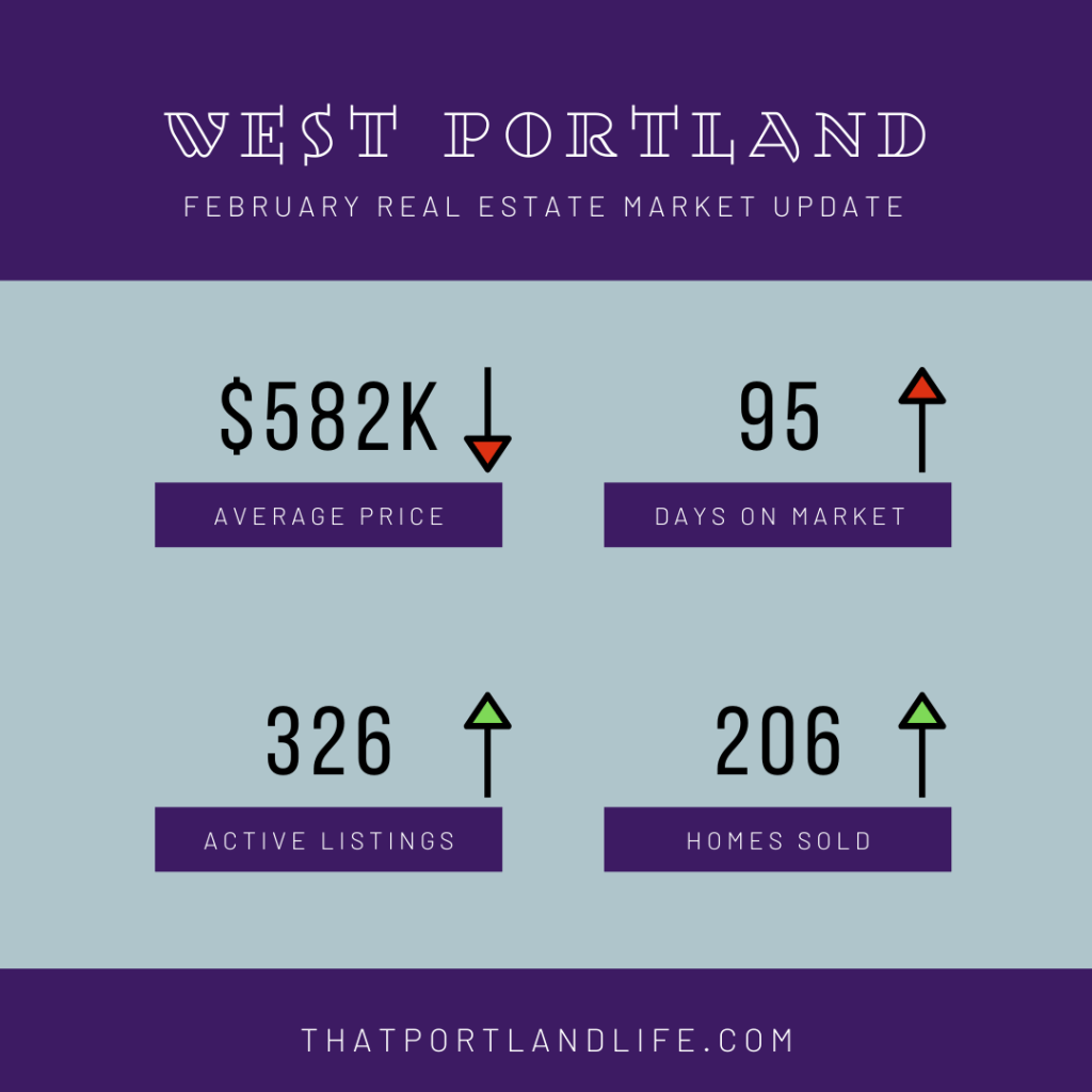 West Portland February Market Numbers