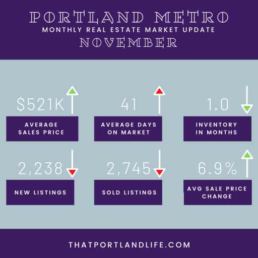 November Portland Market Update