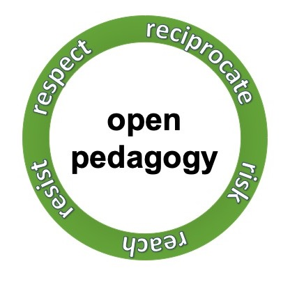 Image result for open pedagogy