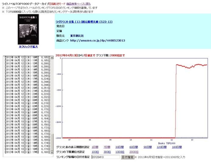 Lovecraft novel sales post Nyarlko