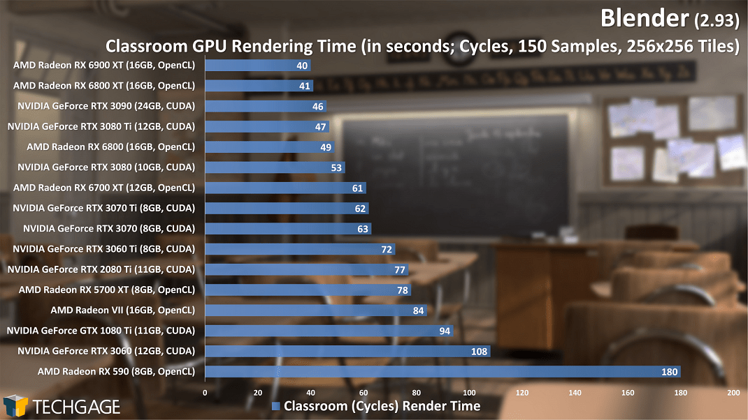Let's Render Blender On Consumer Cards From AMD And NVIDIA 1