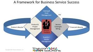 Thavron's Business Service Framework