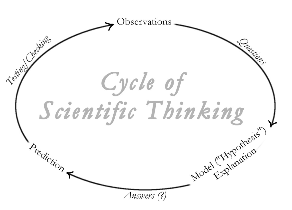 scientific thinking Researchers outline ways to advance scientific thinking in children date: august 19, 2011 source: carnegie mellon university summary: science educators aim to nurture.