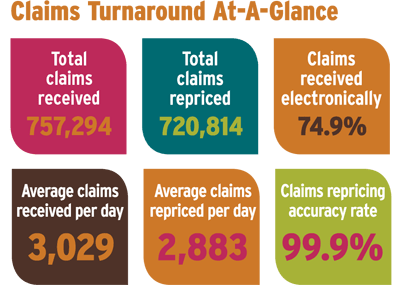 Claims numbers for 2013