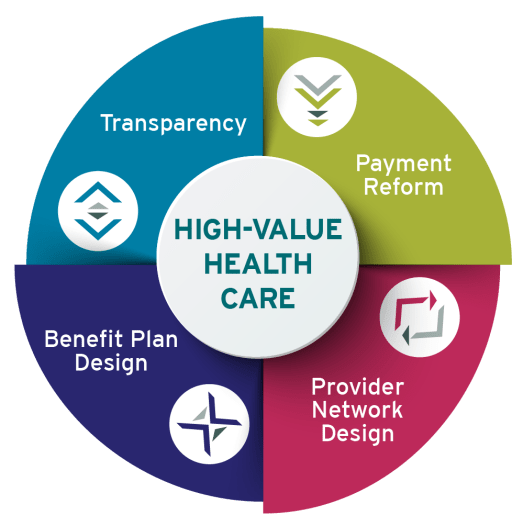 Alliance Core Drivers of high-value health care Transparency Payment Reform Benefit Plan Design and provider network design