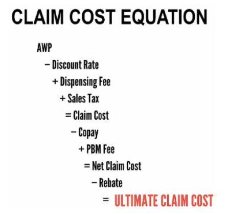 Prescription drug claim cost equation