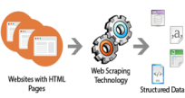 Web Scraping Example with AutoHotkey