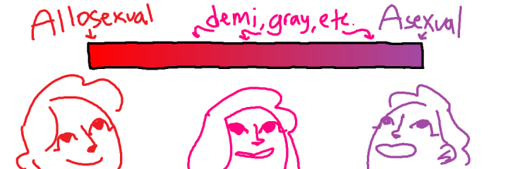 "A bar containing a gradient from red to purple, labeled with the words ""allosexual"" (above the red end), ""demi, gray, etc."" above the middle, and ""asexual"" above the purple end. Below the bar are simple drawings of three people smiling up at it."