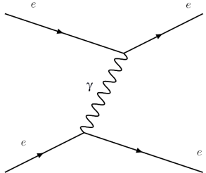 electron scattering staggered