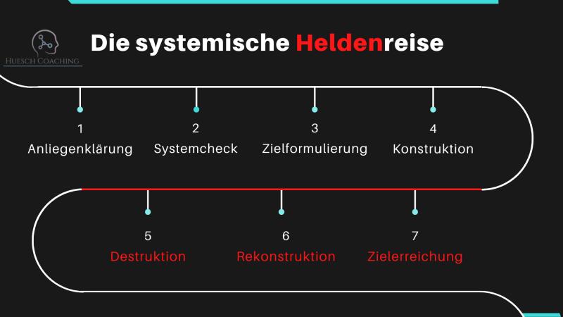 Huesch Coaching