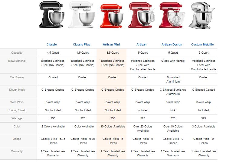 Kitchenaid Artisan Mini 35 Qt Stand Mixer Review The
