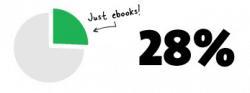 Sourcebooks Reports Ebooks Now 28% of Revenue ebook sales