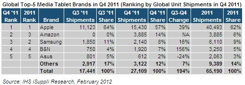 iSuppli Says Apple Continues to Dominate the Tablet Market statistics