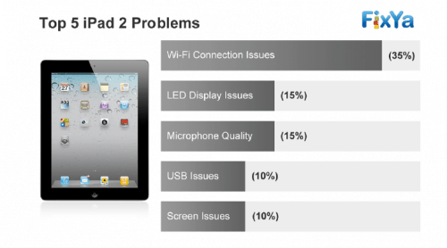 Connectivity is the Top Tech Support Complaint for the iPad 2 statistics