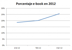A Quarter of All Spanish ISBNs Are Used for eBooks statistics