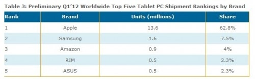 Amazon Now the 3rd Biggest Tablet Maker in The World statistics