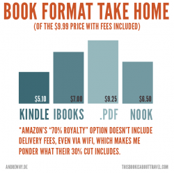 Amazon Charges Kindle eBook Delivery Fees & Other Non-News Stories Editorials