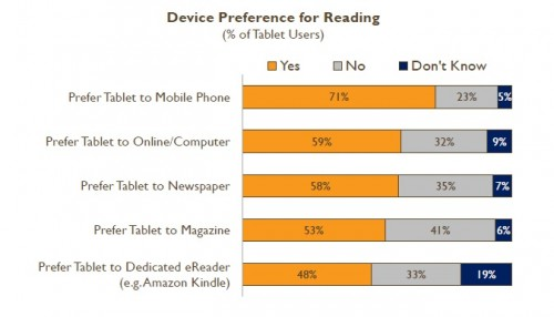 Content Drives Tablet Use, Survey Says surveys & polls