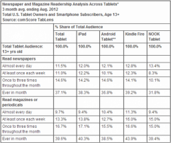 No, Kindle Fire Owners Don't Read More Magazines & Newspapers Than iPad Owners surveys & polls