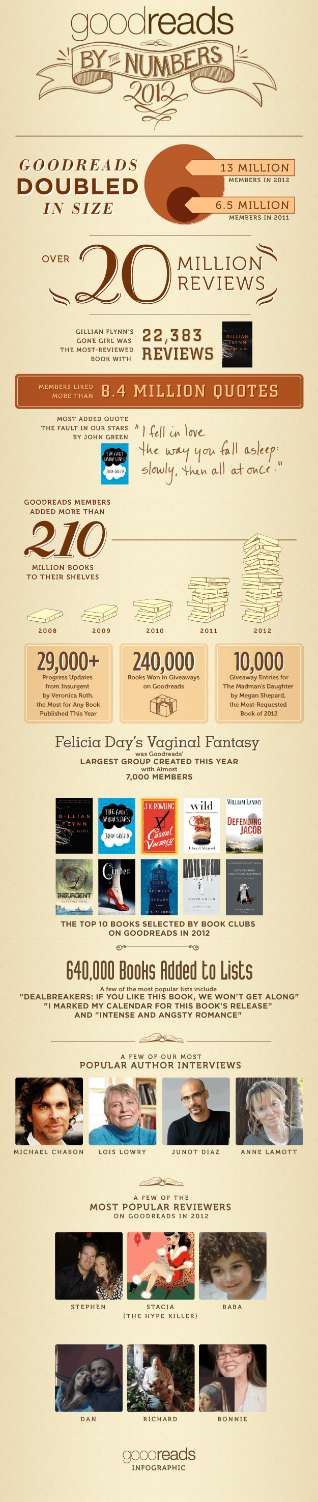 Infographic: Goodreads 2012 By the Numbers Infographic
