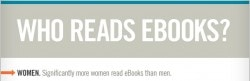 Infographic: Who Reads eBooks? Infographic