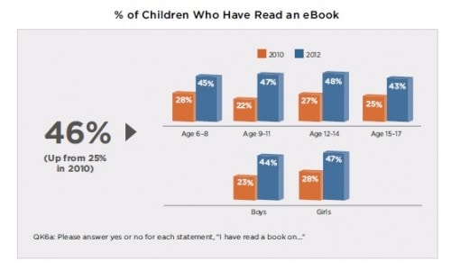 Kids Are Adopting eBooks Faster Than Their Parents, Scholastic Reports surveys & polls