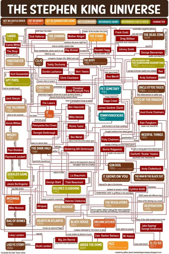 Infographic: The Stephen King Universe Infographic