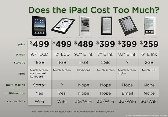 Infographic: Cost/Benefit Analysis of the iPad Vs Five eReaders AAP Blast from the Past humor Infographic